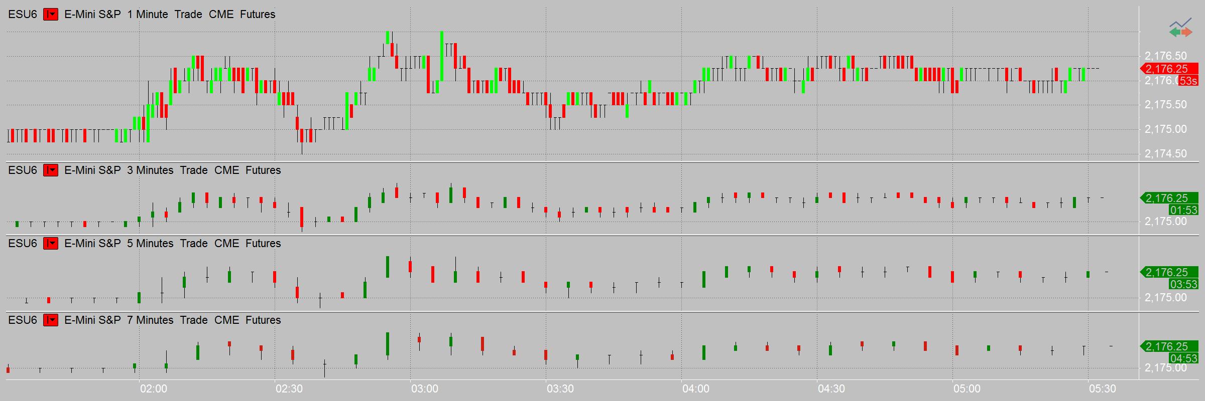 Multicharts option trading