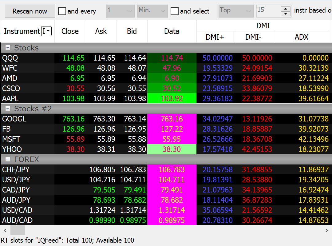 Market Scanner For Pre-scanning And Real-Time Watchlist