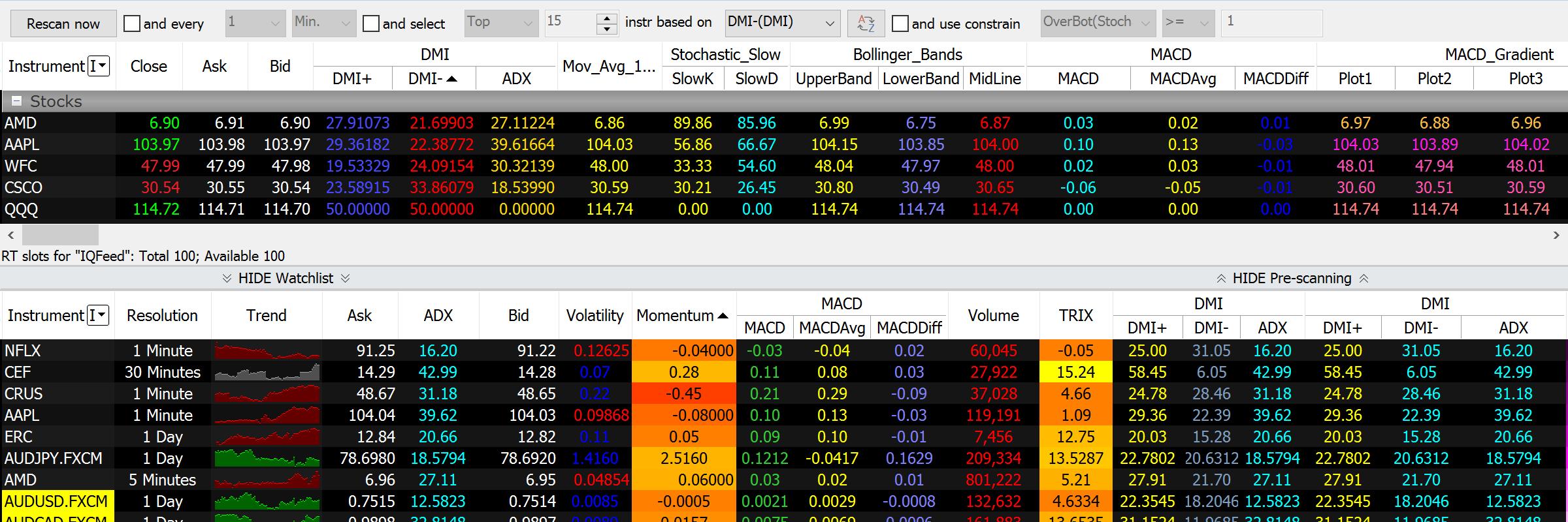 Pre market scanner / Best indicators for day trading emini