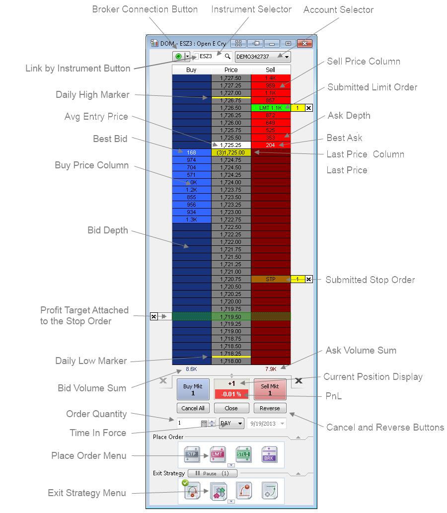 Forex market depth strategy